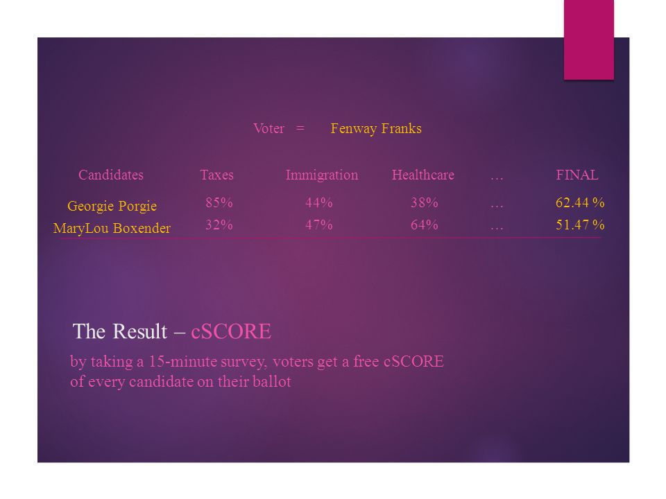 The Result – cSCORE by taking a 15-minute survey, voters get a free cSCORE of every candidate on their ballot Fenway Franks Georgie Porgie MaryLou Box