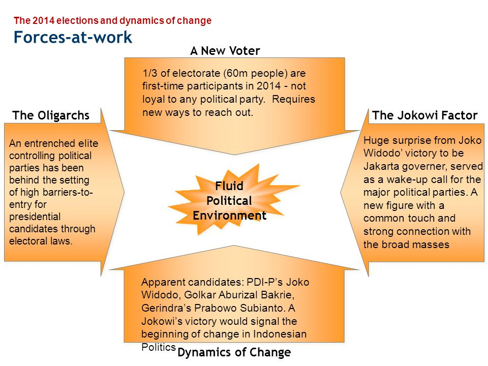 The 2014 elections and dynamics of change The Big Questions 3 Critical challenges for Joko Widodo or Jokowi , the front runner −How to maintain popular appeal.
