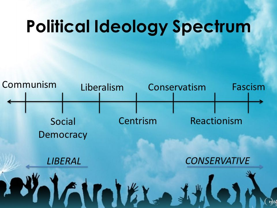 Political Ideology Spectrum Communism Social Democracy Liberalism Centrism Conservatism Reactionism Fascism LIBERAL CONSERVATIVE