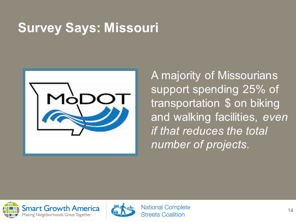 Survey Says: Missouri 14 A majority of Missourians support spending 25% of transportation $ on biking and walking facilities, even if that reduces the total number of projects.