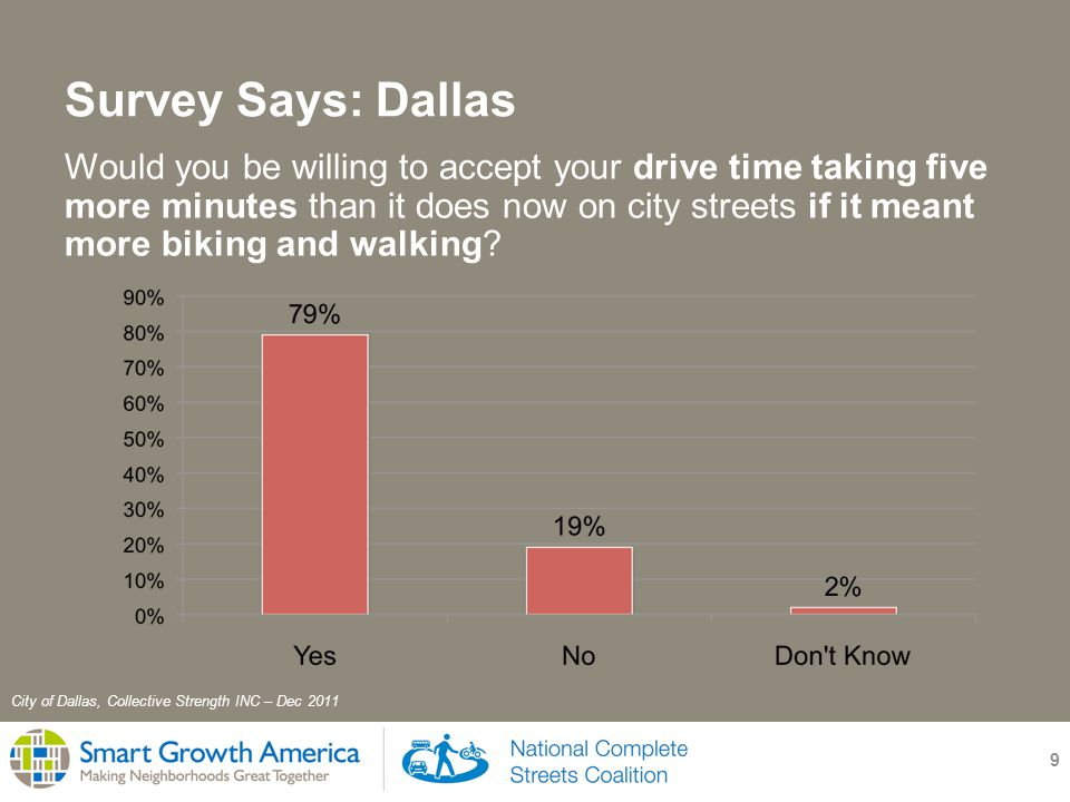 Survey Says: Dallas 9 Would you be willing to accept your drive time taking five more minutes than it does now on city streets if it meant more biking and walking.