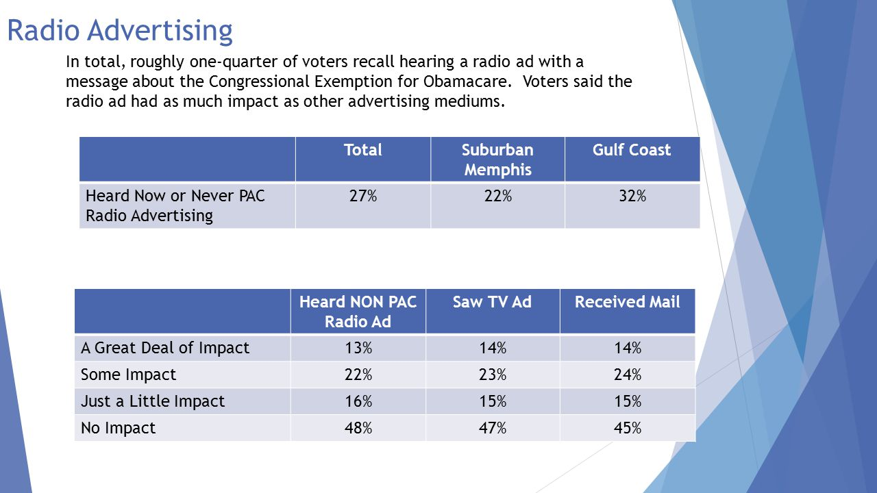Radio Advertising TotalSuburban Memphis Gulf Coast Heard Now or Never PAC Radio Advertising 27%22%32% Heard NON PAC Radio Ad Saw TV AdReceived Mail A Great Deal of Impact13%14% Some Impact22%23%24% Just a Little Impact16%15% No Impact48%47%45% In total, roughly one-quarter of voters recall hearing a radio ad with a message about the Congressional Exemption for Obamacare.