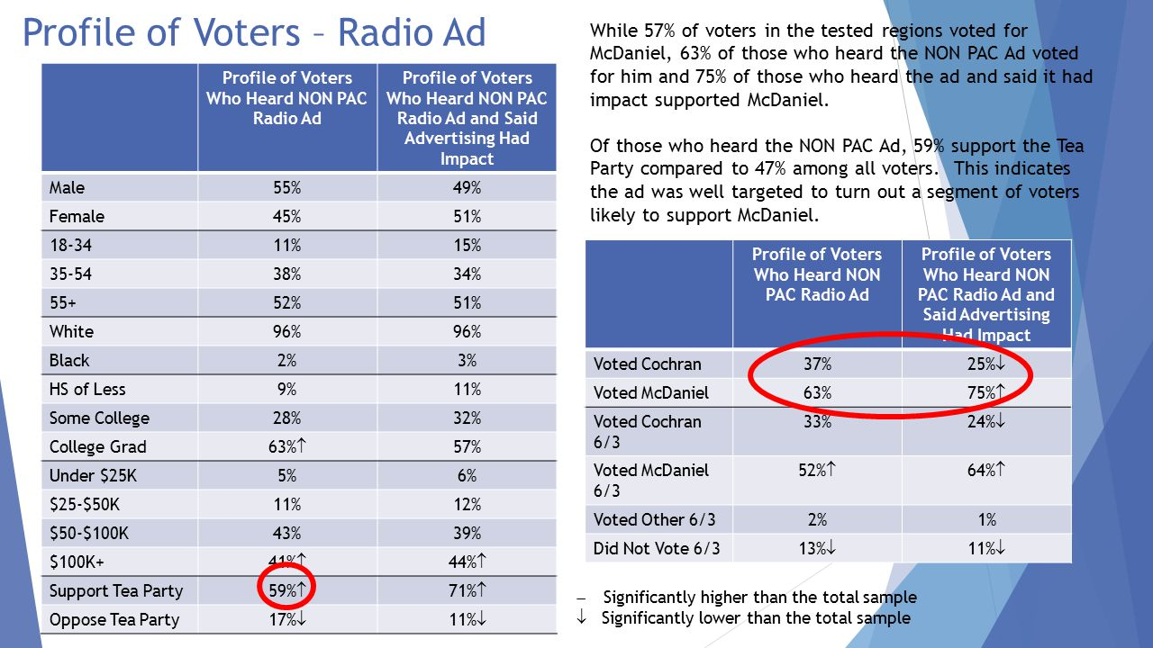 Profile of Voters – Radio Ad Profile of Voters Who Heard NON PAC Radio Ad Profile of Voters Who Heard NON PAC Radio Ad and Said Advertising Had Impact Male55%49% Female45%51% 18-3411%15% 35-5438%34% 55+52%51% White96% Black2%3% HS of Less9%11% Some College28%32% College Grad 63%  57% Under $25K5%6% $25-$50K11%12% $50-$100K43%39% $100K+ 41%  44%  Support Tea Party 59%  71%  Oppose Tea Party 17%  11%   Significantly higher than the total sample  Significantly lower than the total sample Profile of Voters Who Heard NON PAC Radio Ad Profile of Voters Who Heard NON PAC Radio Ad and Said Advertising Had Impact Voted Cochran37% 25%  Voted McDaniel63% 75%  Voted Cochran 6/3 33% 24%  Voted McDaniel 6/3 52%  64%  Voted Other 6/32%1% Did Not Vote 6/3 13%  11%  While 57% of voters in the tested regions voted for McDaniel, 63% of those who heard the NON PAC Ad voted for him and 75% of those who heard the ad and said it had impact supported McDaniel.