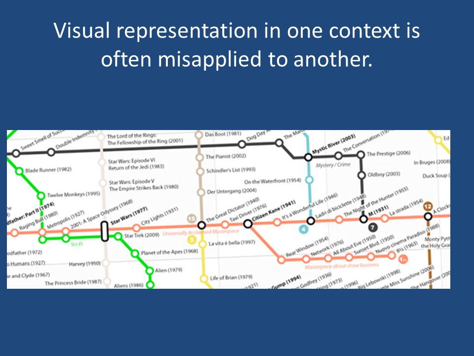 Visual representation in one context is often misapplied to another.
