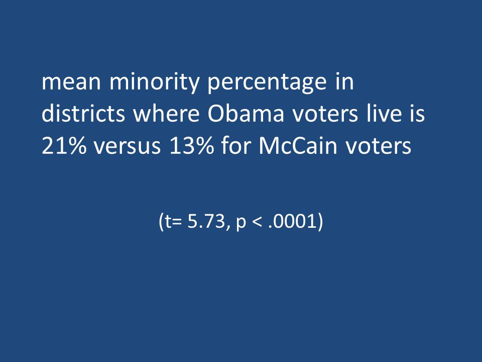 mean minority percentage in districts where Obama voters live is 21% versus 13% for McCain voters (t= 5.73, p <.0001)