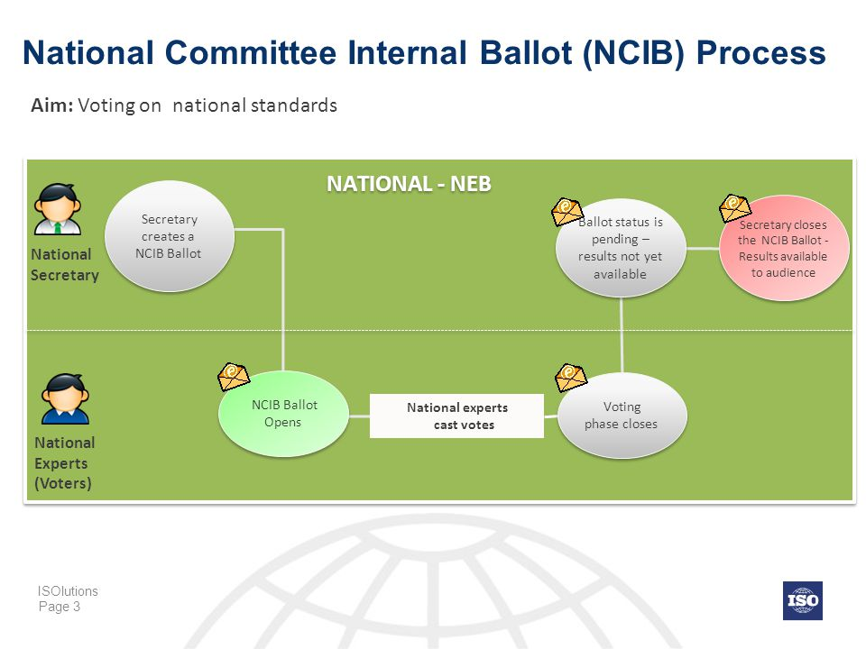 Page 3 National Committee Internal Ballot (NCIB) Process NATIONAL - NEB National experts cast votes National Secretary National Experts (Voters) NCIB