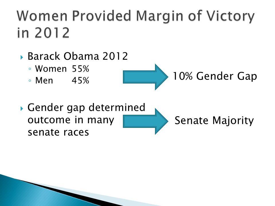  Barack Obama 2012 ◦ Women55% ◦ Men45%  Gender gap determined outcome in many senate races 10% Gender Gap Senate Majority