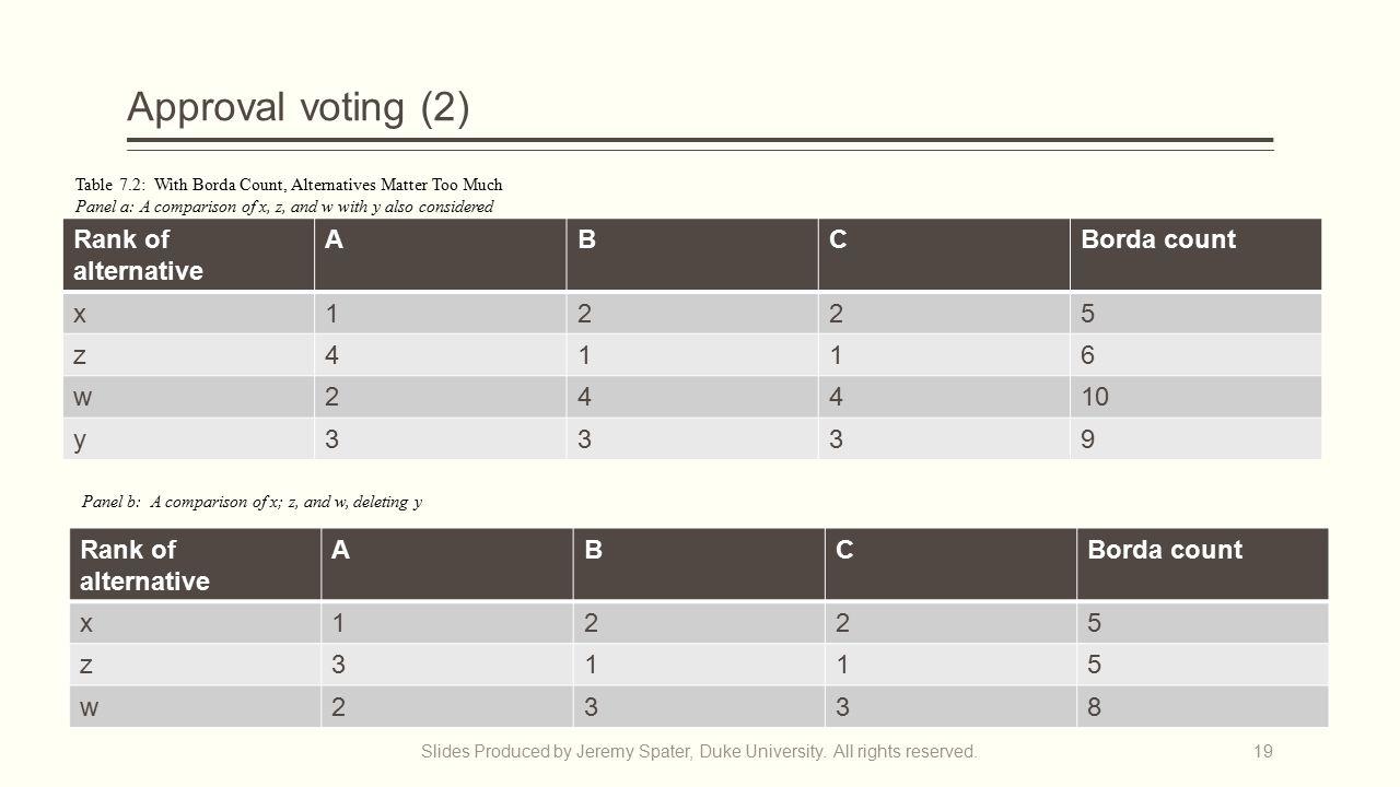 Approval voting (2) Slides Produced by Jeremy Spater, Duke University.