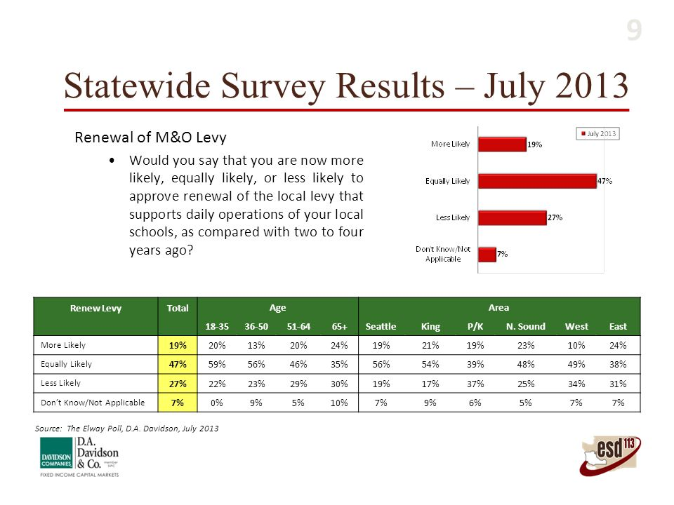 Statewide Survey Results – July 2013 Renew LevyTotal AgeArea 18-3536-5051-6465+SeattleKingP/KN. SoundWestEast More Likely 19%20%13%20%24%19%21%19%23%1
