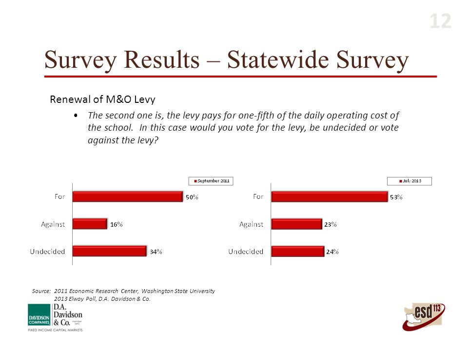 Survey Results – Statewide Survey Renewal of M&O Levy The second one is, the levy pays for one-fifth of the daily operating cost of the school. In thi