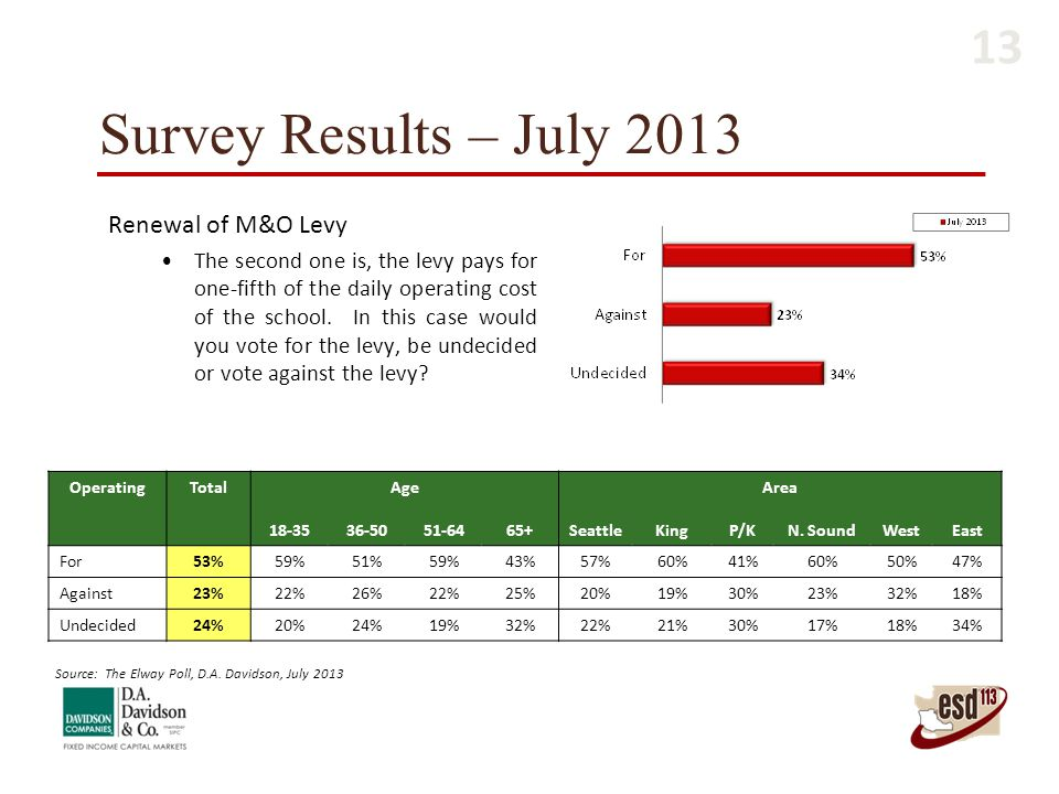 Survey Results – July 2013 OperatingTotal AgeArea 18-3536-5051-6465+SeattleKingP/KN. SoundWestEast For53%59%51%59%43%57%60%41%60%50%47% Against23%22%2