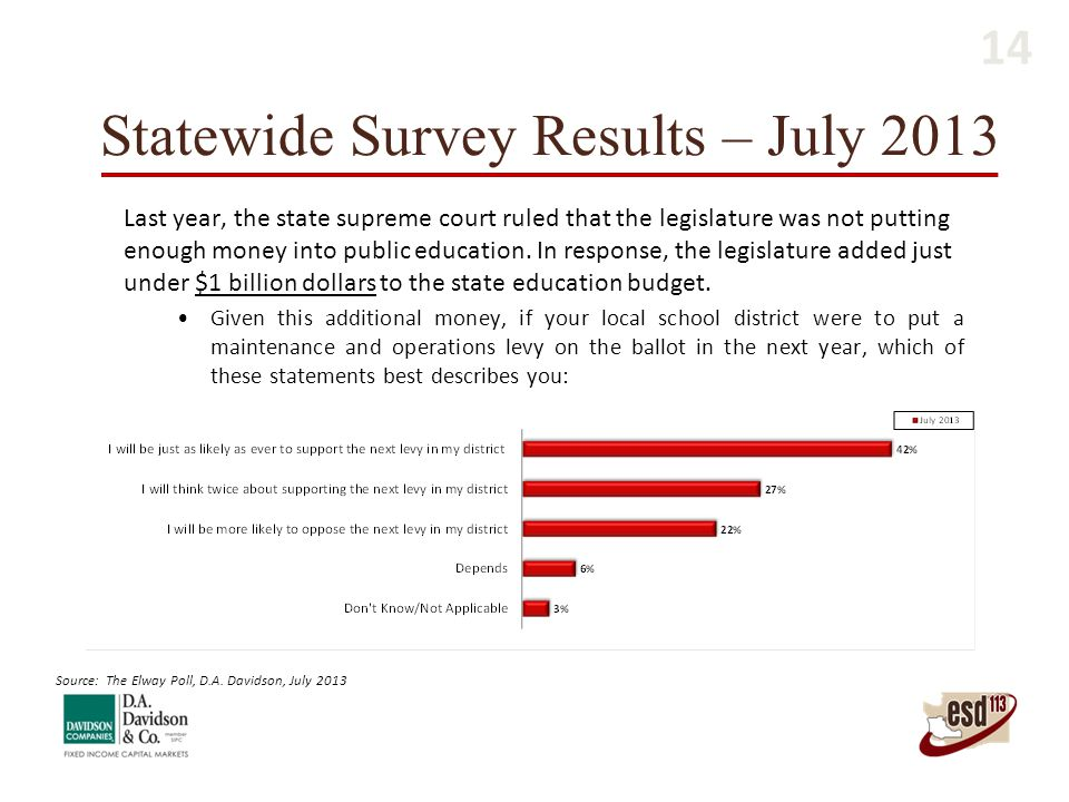 Statewide Survey Results – July 2013 Last year, the state supreme court ruled that the legislature was not putting enough money into public education.