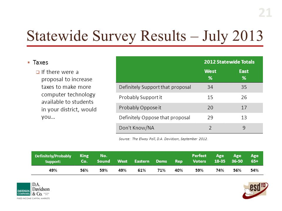 Statewide Survey Results – July 2013  Taxes  If there were a proposal to increase taxes to make more computer technology available to students in yo