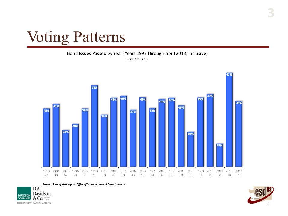 Voting Patterns 4 3