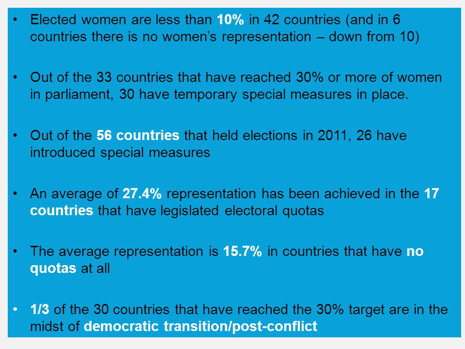 Elected women are less than 10% in 42 countries (and in 6 countries there is no women's representation – down from 10) Out of the 33 countries that have reached 30% or more of women in parliament, 30 have temporary special measures in place.