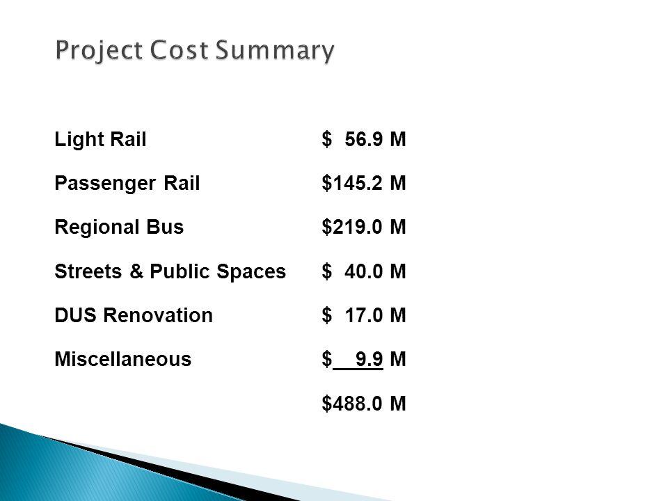 Light Rail$ 56.9 M Passenger Rail$145.2 M Regional Bus$219.0 M Streets & Public Spaces$ 40.0 M DUS Renovation$ 17.0 M Miscellaneous$ 9.9 M $488.0 M Project Cost Summary