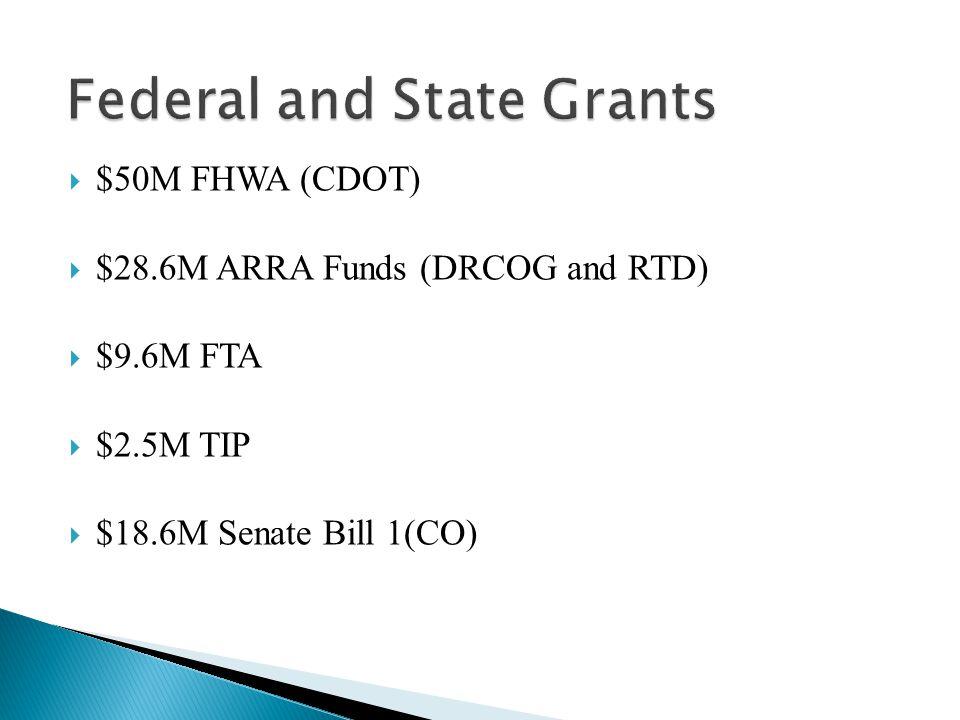  $50M FHWA (CDOT)  $28.6M ARRA Funds (DRCOG and RTD)  $9.6M FTA  $2.5M TIP  $18.6M Senate Bill 1(CO)