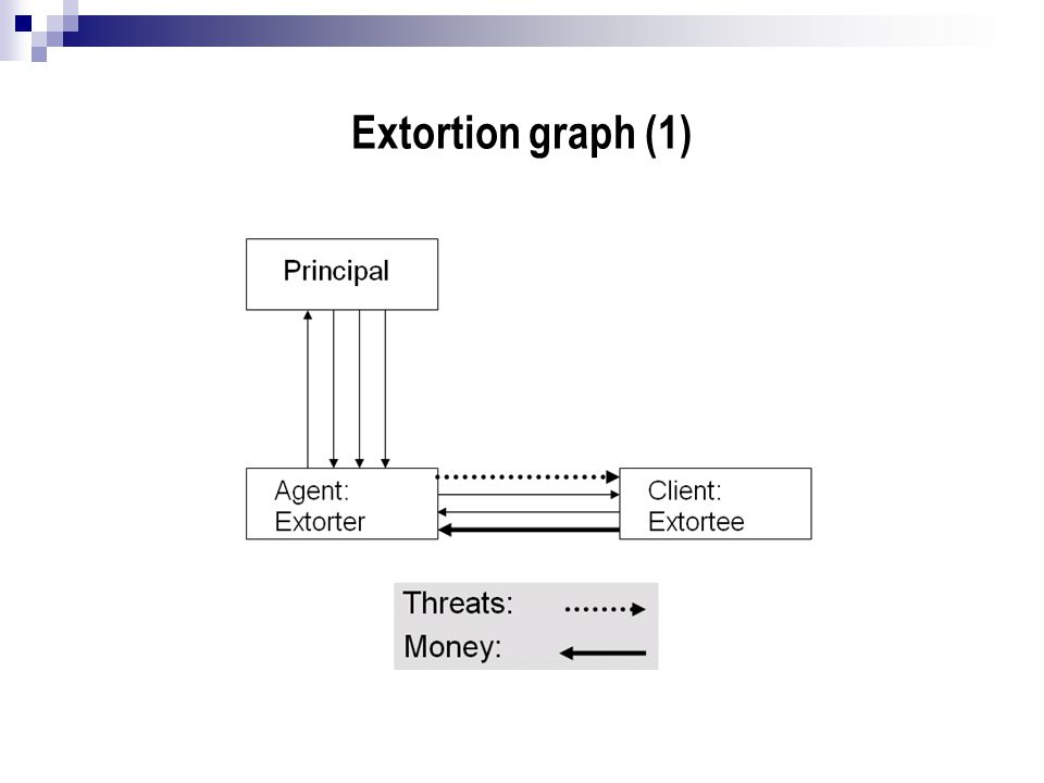 Extortion graph (1)