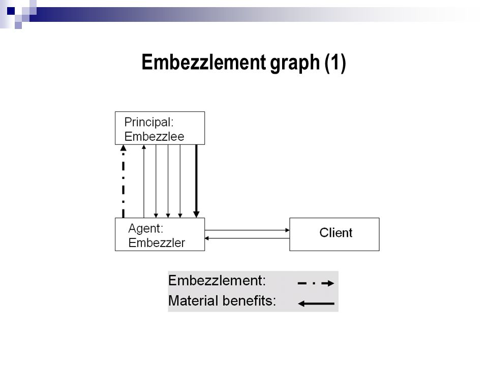 Embezzlement graph (1)