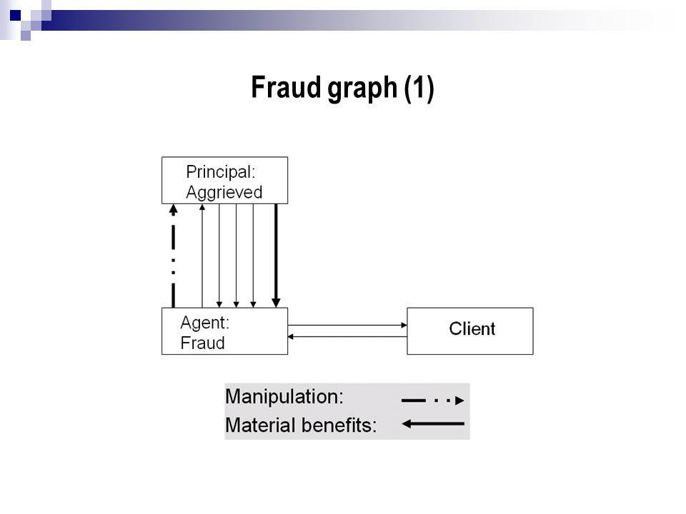 Fraud graph (1)
