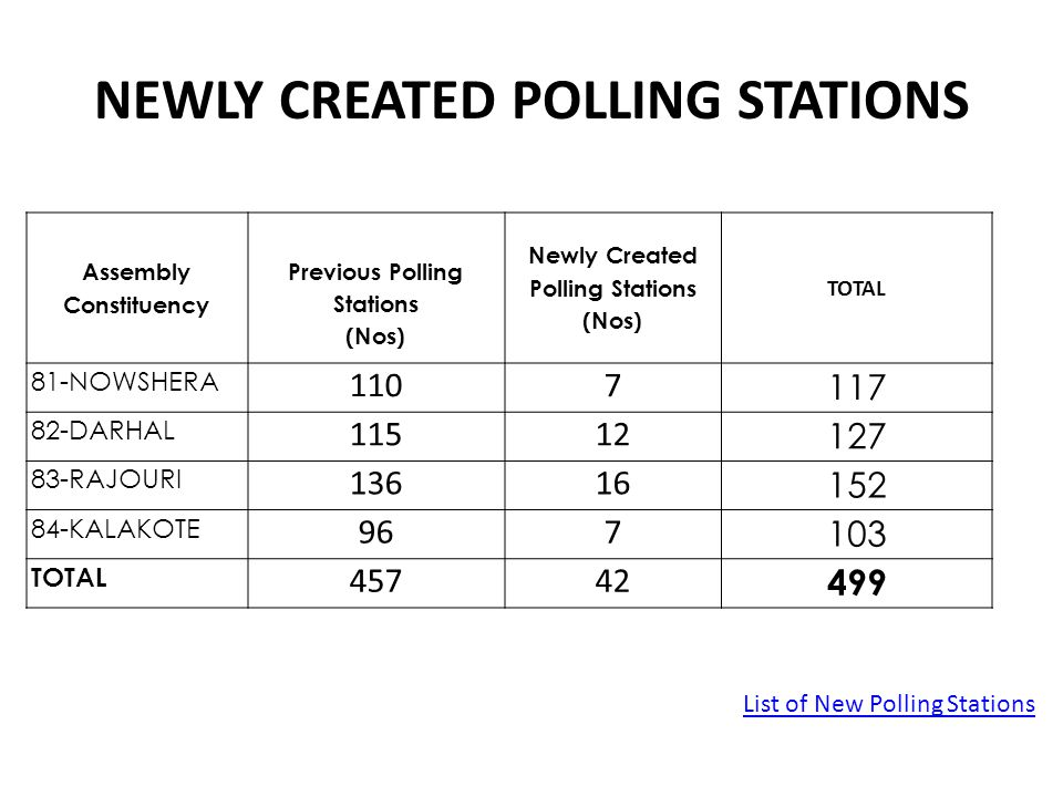 Previous Lok Sabha Election 2009 (6-Jammu-Poonch Parliamentary Constituency) S.No.Name of the Candidate Total No.