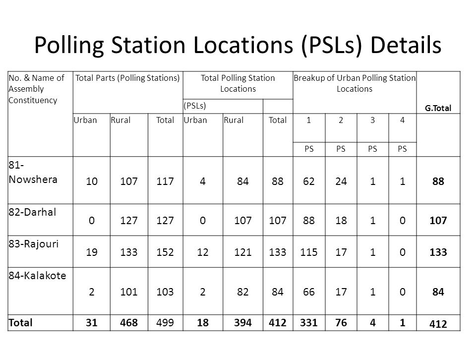IDENTIFICATION OF 10% POLLING STATIONS WITH LOWEST TURN OUT 81-NOWSHERA ASSEMBLY CONSTITUENCY, TOTAL NO OF POLLING STATION =108 S.N O.