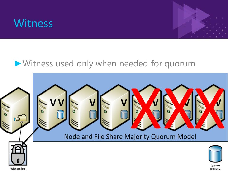 XXX Witness ► Witness used only when needed for quorum