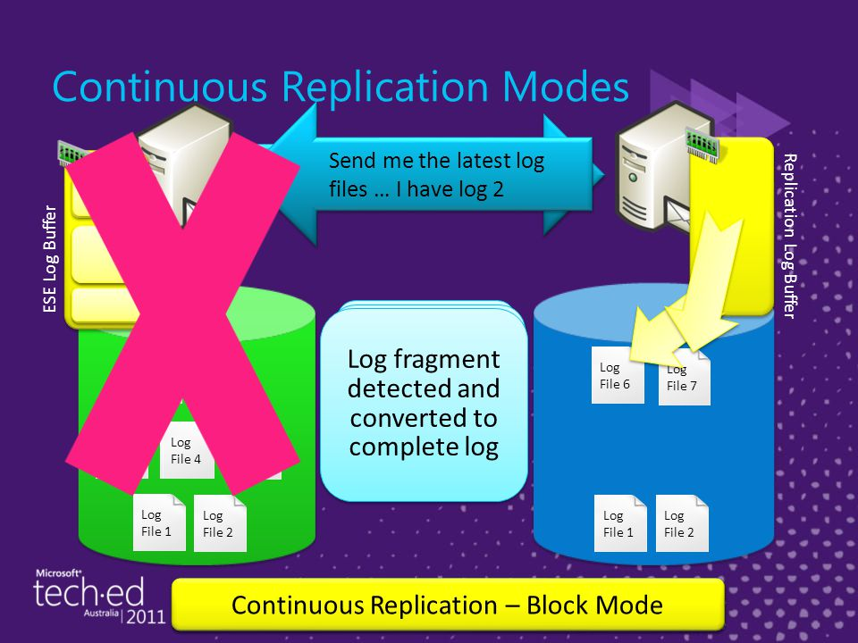 Log File 2 Log File 1 Log File 2 Log File 1 Log File 4 Log File 3 Send me the latest log files … I have log 2 Log File 5 Log File 4 Log File 5 Log File 3 Database copy up to date Continuous Replication – File Mode Continuous Replication – Block Mode ESE Log Buffer Replication Log Buffer Log File 6 Log is built and inspected Log File 7 Log fragment detected and converted to complete log Continuous Replication Modes