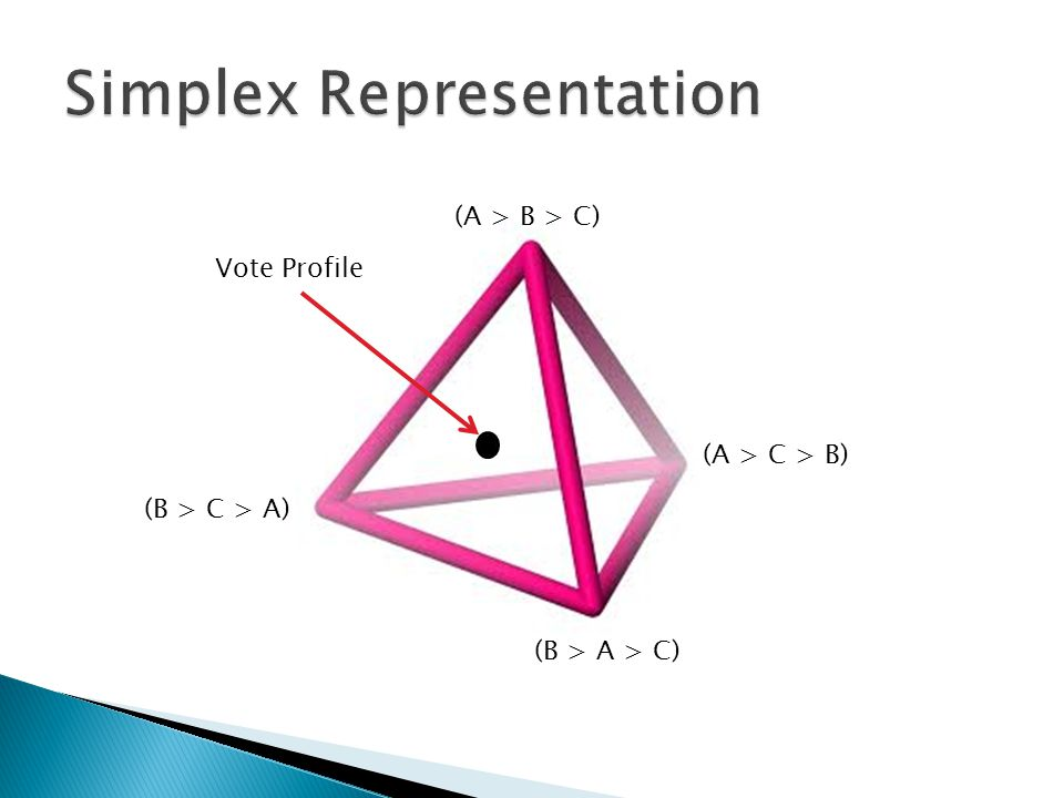 (A > B > C) (A > C > B) (B > A > C) (B > C > A) Vote Profile