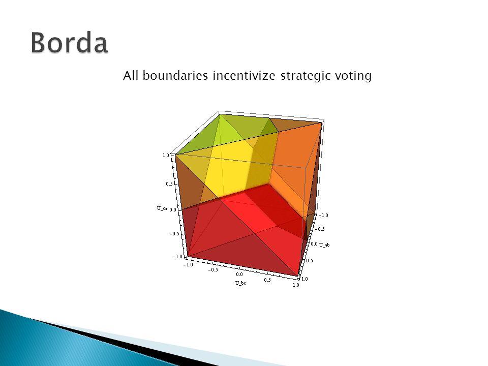 All boundaries incentivize strategic voting