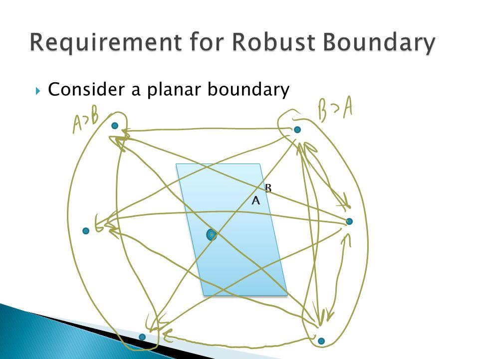 B  Consider a planar boundary A