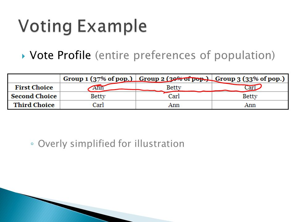  Vote Profile (entire preferences of population) ◦ Overly simplified for illustration