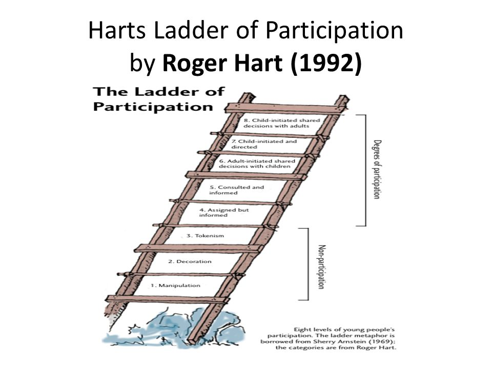 Harts Ladder of Participation by Roger Hart (1992)