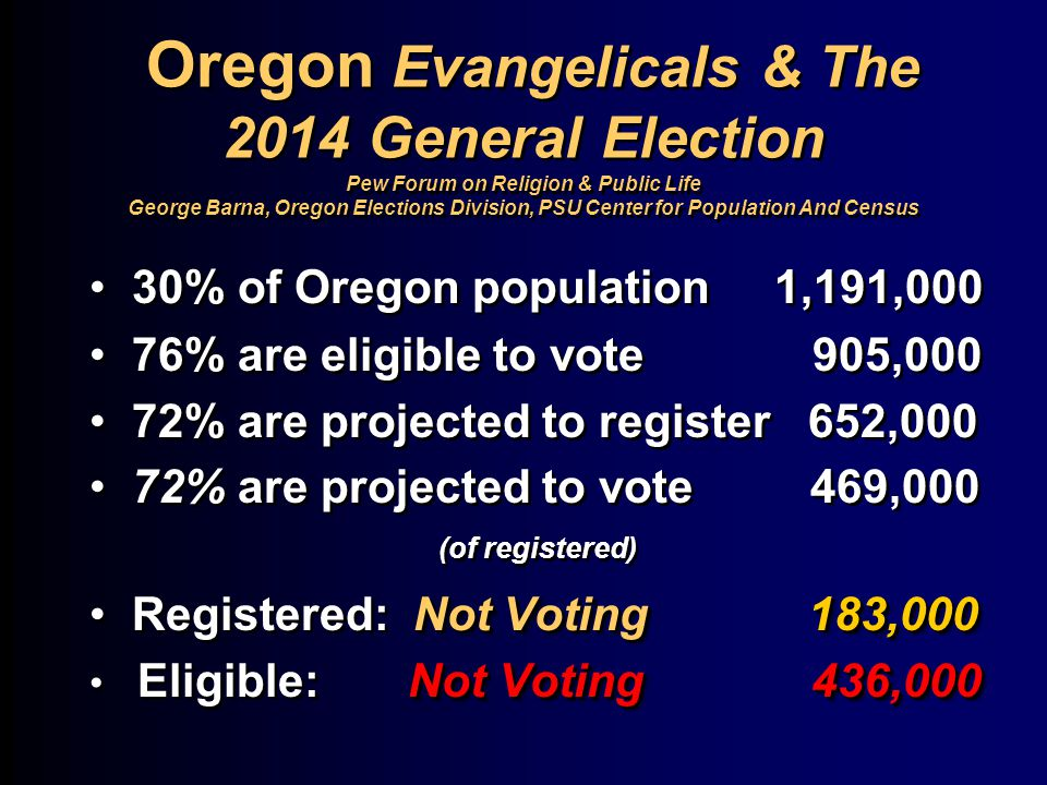 Oregon Evangelicals & The 2014 General Election Pew Forum on Religion & Public Life George Barna, Oregon Elections Division, PSU Center for Population And Census 30% of Oregon population 1,191,000 76% are eligible to vote 905,000 72% are projected to register 652,000 72% are projected to vote 469,000 (of registered) Not Voting 183,000 Registered: Not Voting 183,000 Not Voting 436,000 Eligible: Not Voting 436,000 30% of Oregon population 1,191,000 76% are eligible to vote 905,000 72% are projected to register 652,000 72% are projected to vote 469,000 (of registered) Not Voting 183,000 Registered: Not Voting 183,000 Not Voting 436,000 Eligible: Not Voting 436,000