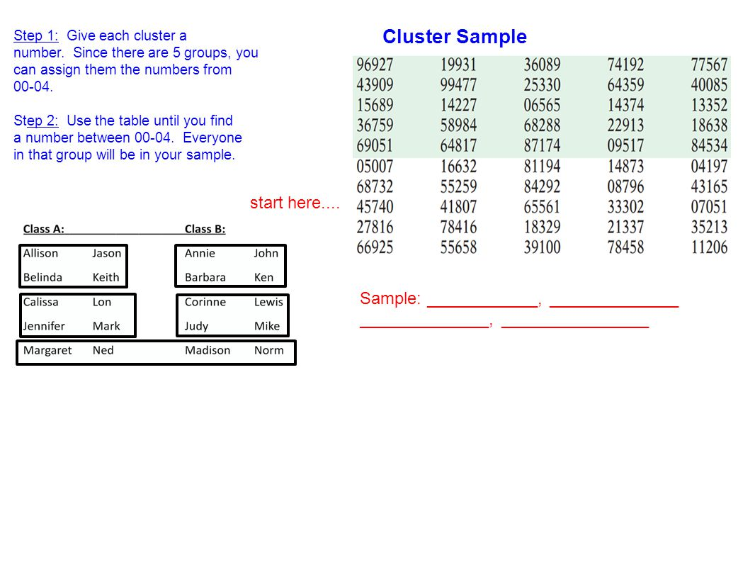 Cluster Sample Step 1: Give each cluster a number. Since there are 5 groups, you can assign them the numbers from 00-04. Step 2: Use the table until y