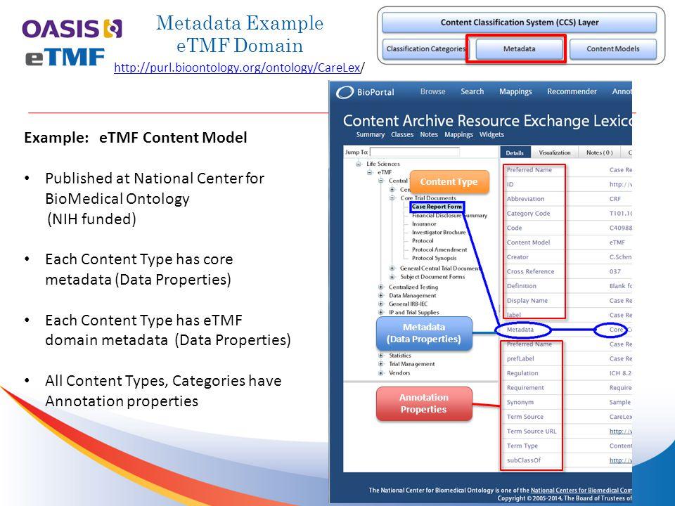 Metadata Example eTMF Domain http://purl.bioontology.org/ontology/CareLexhttp://purl.bioontology.org/ontology/CareLex/ Content Type Annotation Propert