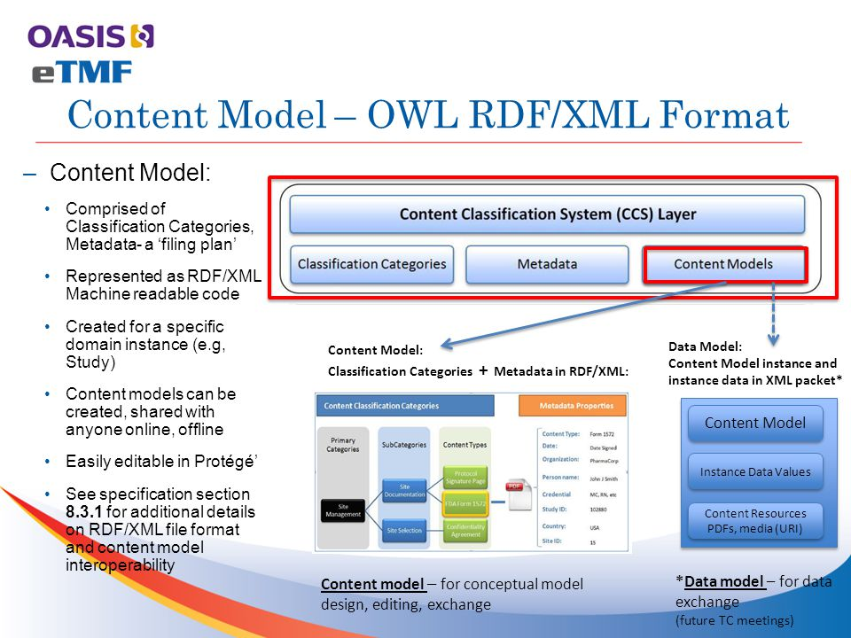 –Content Model: Comprised of Classification Categories, Metadata- a 'filing plan' Represented as RDF/XML Machine readable code Created for a specific domain instance (e.g, Study) Content models can be created, shared with anyone online, offline Easily editable in Protégé' See specification section 8.3.1 for additional details on RDF/XML file format and content model interoperability Content Model – OWL RDF/XML Format Content Model: Classification Categories + Metadata in RDF/XML: Data Model: Content Model instance and instance data in XML packet* Content Model Instance Data Values Content Resources PDFs, media (URI) Content Resources PDFs, media (URI) *Data model – for data exchange (future TC meetings) Content model – for conceptual model design, editing, exchange