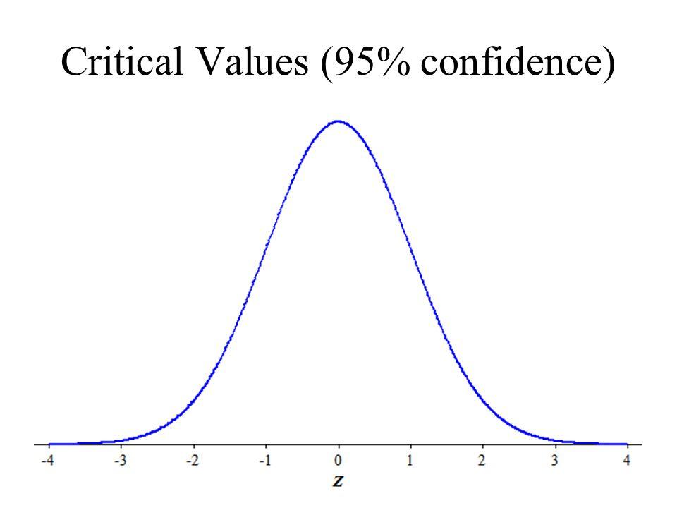 Critical Values (95% confidence)