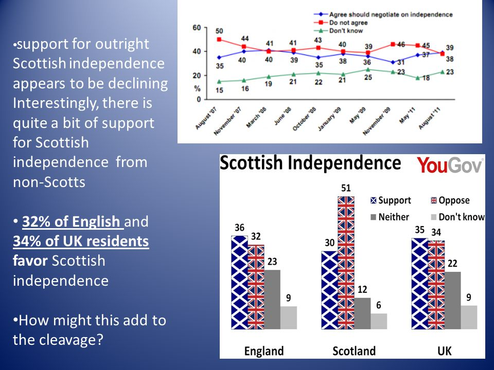 S upport for outright Scottish independence appears to be declining Interestingly, there is quite a bit of support for Scottish independence from non-