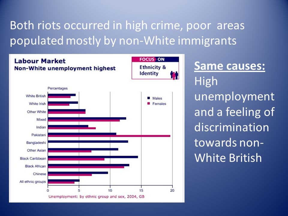Both riots occurred in high crime, poor areas populated mostly by non-White immigrants Same causes: High unemployment and a feeling of discrimination