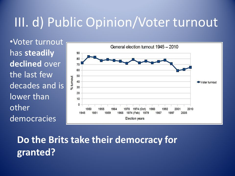 III. d) Public Opinion/Voter turnout Voter turnout has steadily declined over the last few decades and is lower than other democracies Do the Brits ta