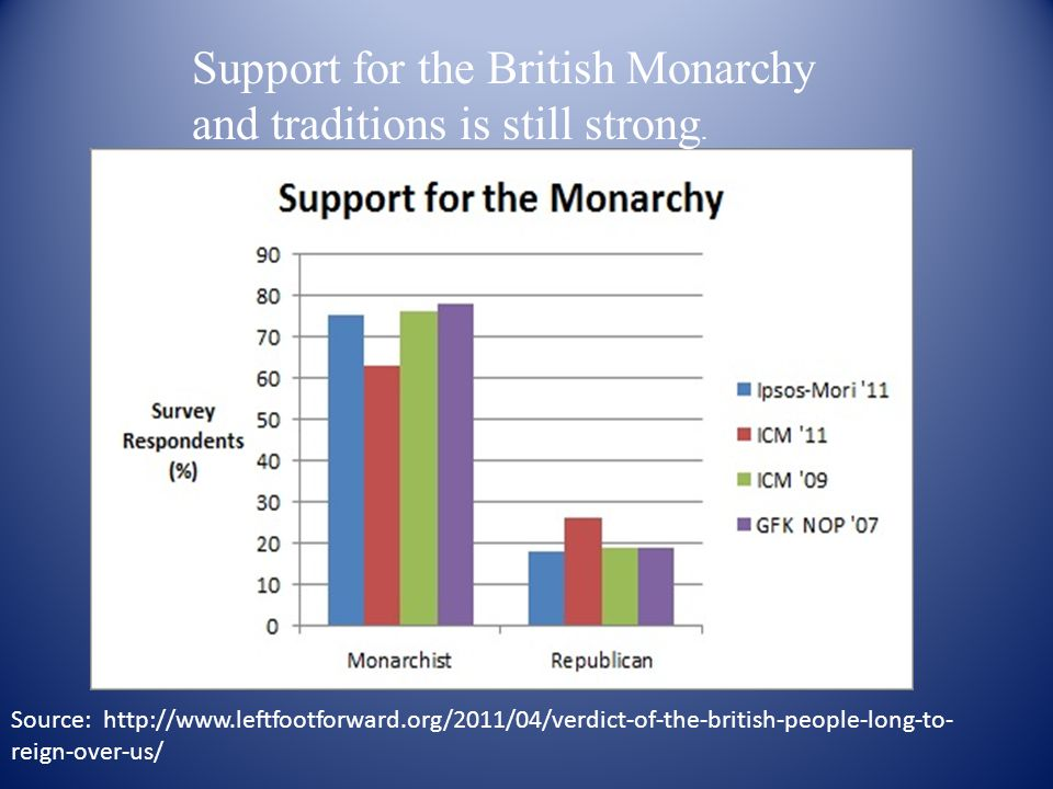 Support for the British Monarchy and traditions is still strong. Source: http://www.leftfootforward.org/2011/04/verdict-of-the-british-people-long-to-