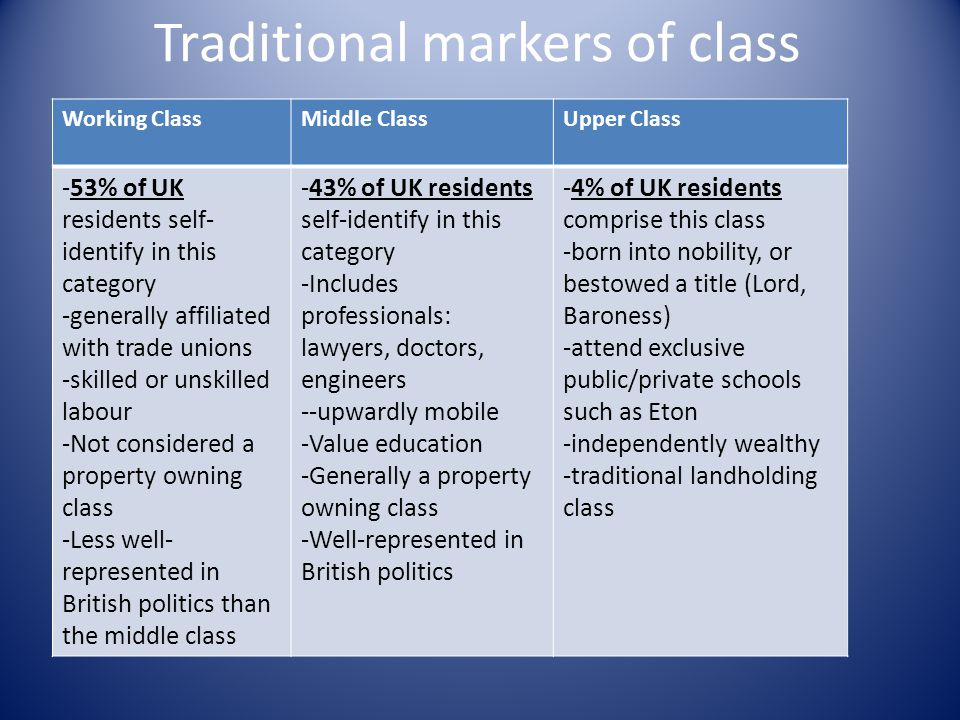Traditional markers of class Working ClassMiddle ClassUpper Class -53% of UK residents self- identify in this category -generally affiliated with trad