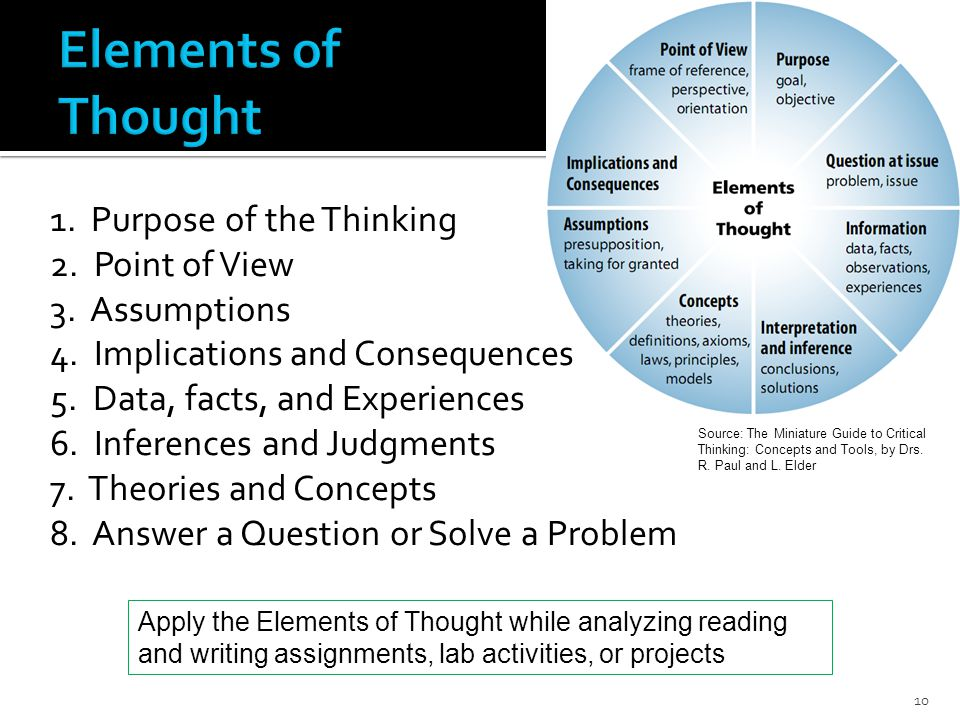 Source: The Miniature Guide to Critical Thinking: Concepts and Tools, by Drs.
