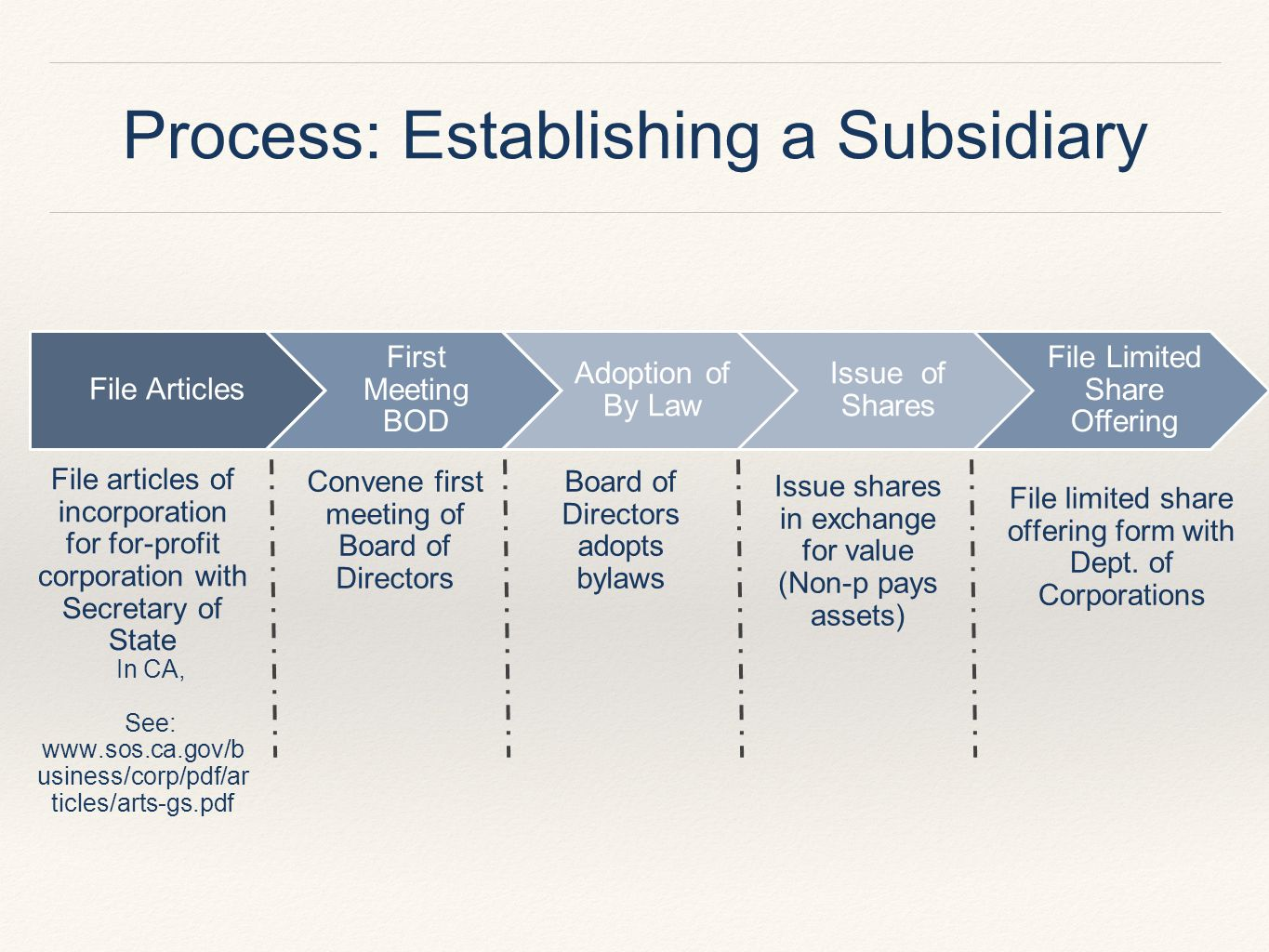Process: Establishing a Subsidiary File Articles First Meeting BOD Adoption of By Law Issue of Shares File Limited Share Offering File articles of incorporation for for-profit corporation with Secretary of State In CA, See: www.sos.ca.gov/b usiness/corp/pdf/ar ticles/arts-gs.pdf Convene first meeting of Board of Directors Board of Directors adopts bylaws Issue shares in exchange for value (Non-p pays assets) File limited share offering form with Dept.