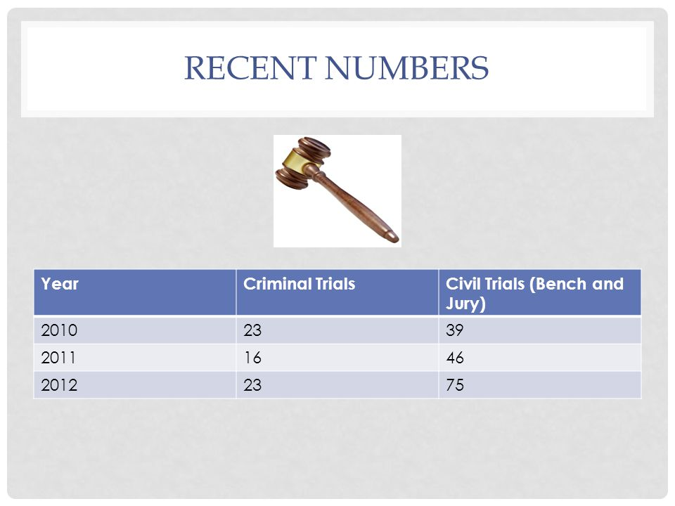 RECENT NUMBERS YearCriminal TrialsCivil Trials (Bench and Jury) 20102339 20111646 20122375