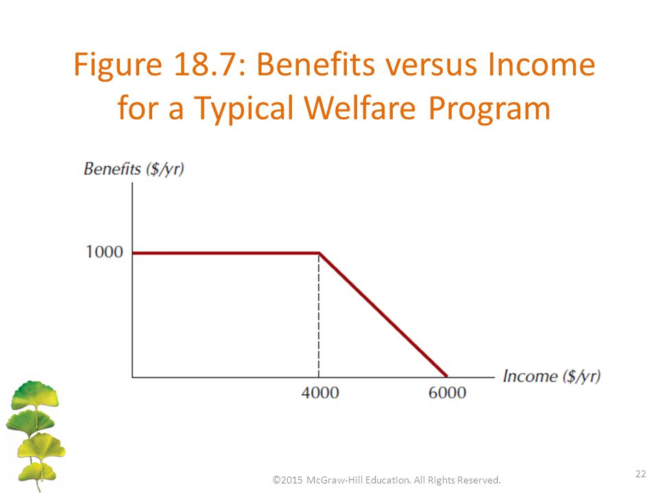 Figure 18.7: Benefits versus Income for a Typical Welfare Program ©2015 McGraw-Hill Education.