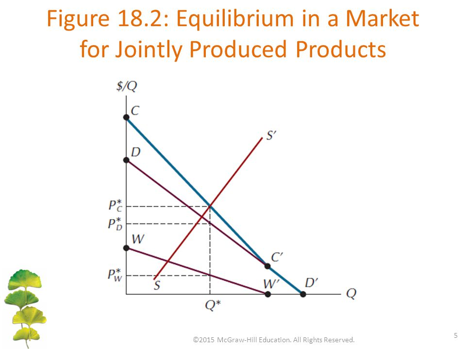 Figure 18.2: Equilibrium in a Market for Jointly Produced Products ©2015 McGraw-Hill Education. All Rights Reserved. 5