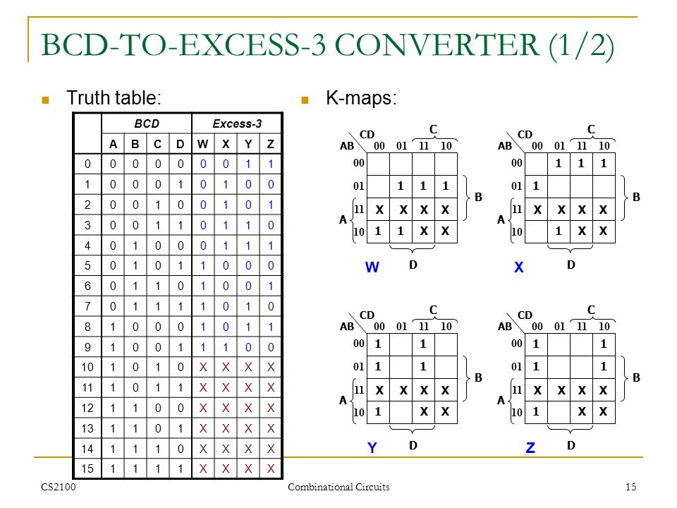 CS2100 Combinational Circuits 15 BCD-TO-EXCESS-3 CONVERTER (1/2) Truth table: BCDExcess-3 ABCDWXYZ 000000011 100010100 200100101 300110110 401000111 5