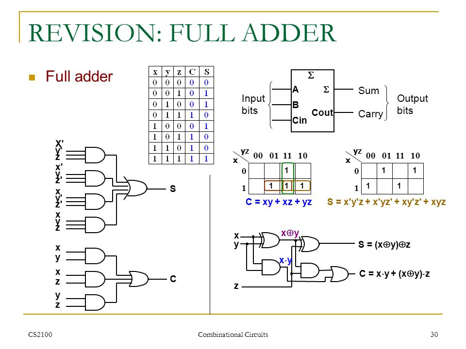 CS2100 Combinational Circuits 30 REVISION: FULL ADDER Full adder Sum Carry Input bits Output bits A B  Cout  Cin 0 10 1 00 01 11 10 x yz C = xy + xz + yz 111 1 1 S = x y z + x yz + xy z + xyz 0 10 1 00 01 11 10 x yz 1 1 1 xyxy S = (x  y)  z C = x  y + (x  y)  z z xyxy xyxy X y z S x y z x y z xyzxyz C xzxz yzyz xyxy